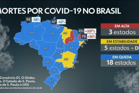 Aumento dos casos deixa vários estados em alerta para uma possível segunda onda da pandemia. (Foto: reprodução)